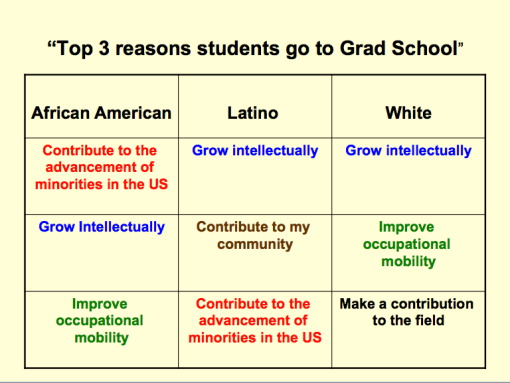 Top 3 Reasons Students go to Grad School