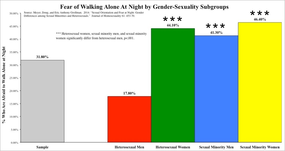 Graph 2 Fear - Gender-Sexuality