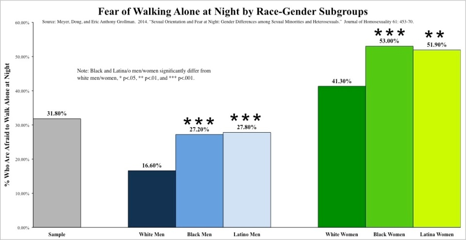 Graph 3 Fear - Gender-Race