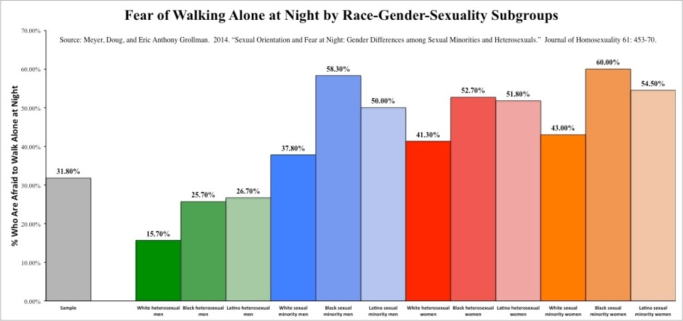 Graph 4 Fear - Race-Gender-Sexuality